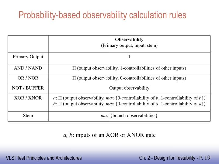Probability-based observability calculation rules