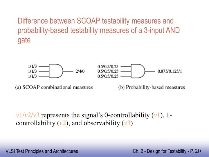 Difference between SCOAP testability measures and probability-based testability measures of a 3-input AND