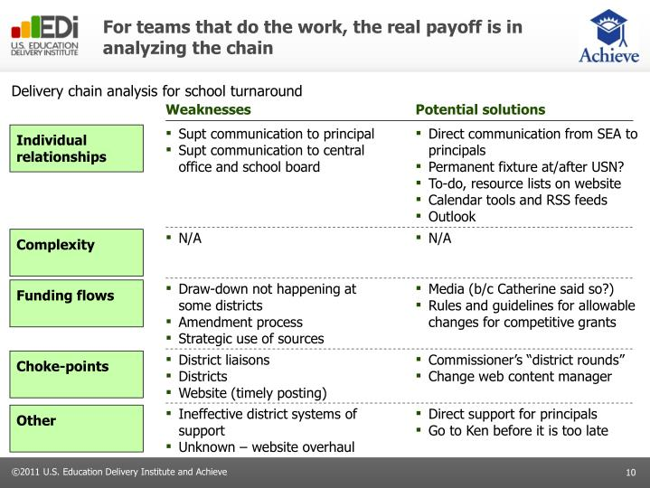 For teams that do the work, the real payoff is in analyzing the chain
