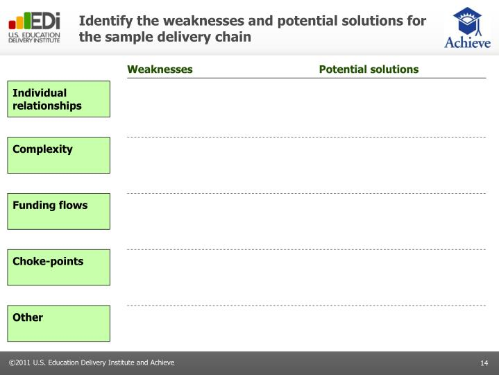 Identify the weaknesses and potential solutions for the sample delivery chain