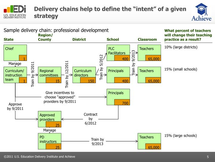 """Delivery chains help to define the """"intent"""" of a given strategy"""