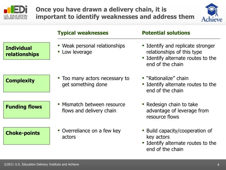 Once you have drawn a delivery chain, it is important to identify weaknesses and address them