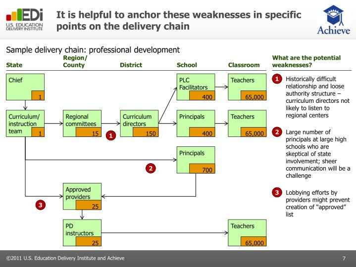 It is helpful to anchor these weaknesses in specific points on the delivery chain
