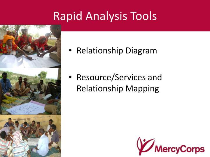 Rapid Analysis Tools