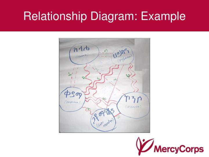 Relationship Diagram: Example