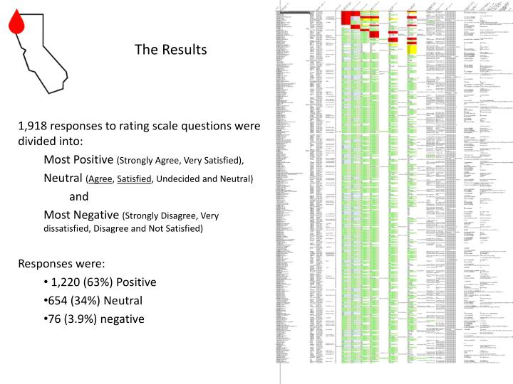 1,918 responses to rating scale questions were divided into:
