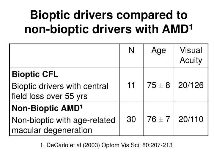 Bioptic drivers compared to