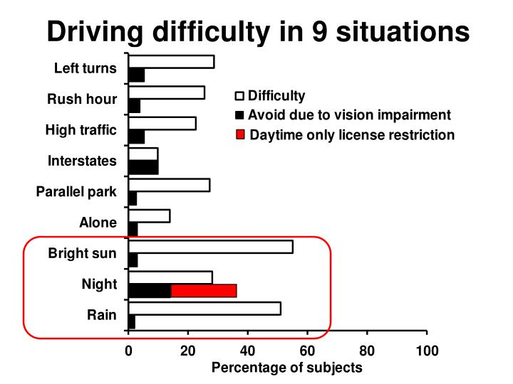 Driving difficulty in 9 situations