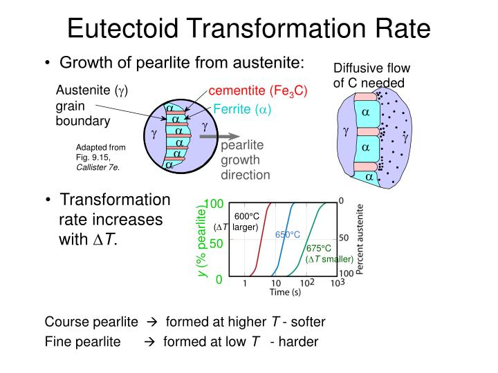 •  Growth of pearlite from austenite: