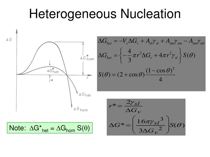 Heterogeneous Nucleation