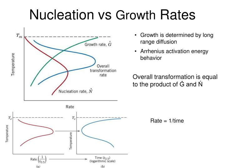 Nucleation vs