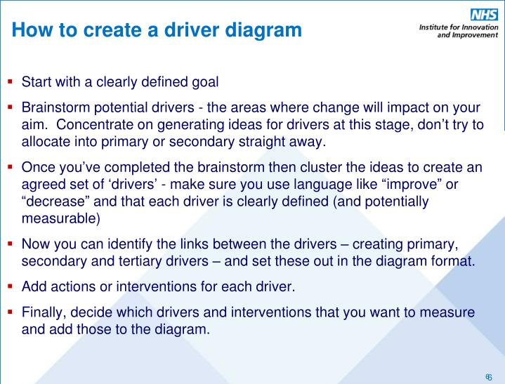 How to create a driver diagram