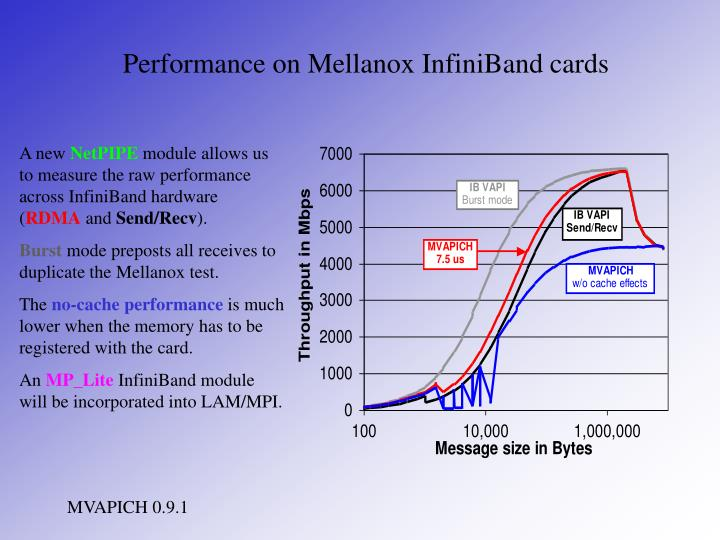 Performance on Mellanox InfiniBand cards