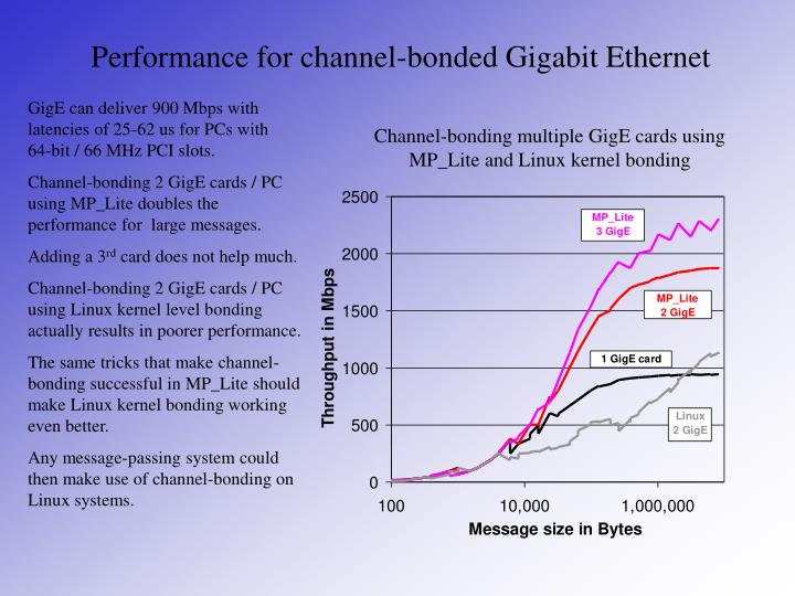 Performance for channel-bonded Gigabit Ethernet
