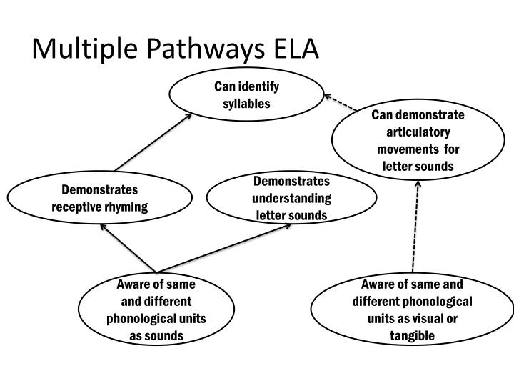 Multiple Pathways ELA