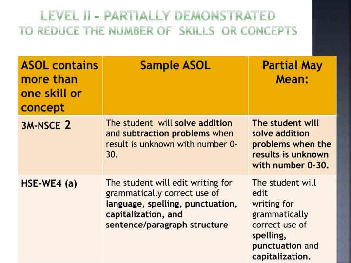 Level II – Partially Demonstrated