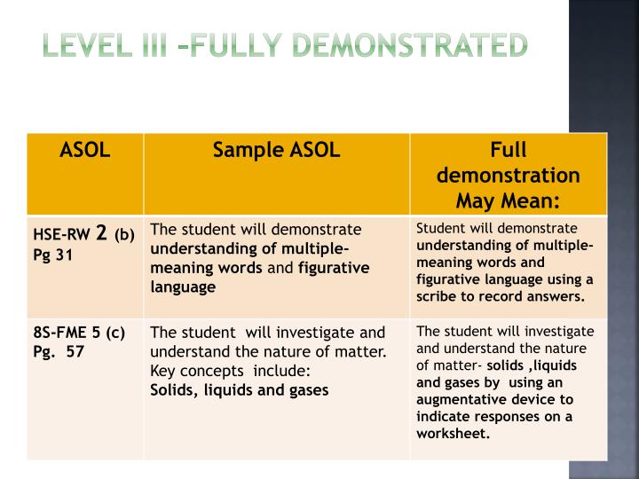 Level III –Fully Demonstrated