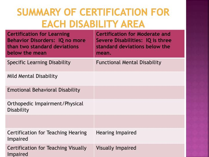 SUMMARY of CERTIFICATION FOR EACH DISABILITY
