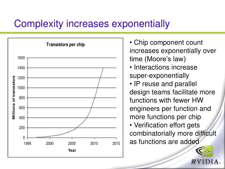 Complexity increases exponentially