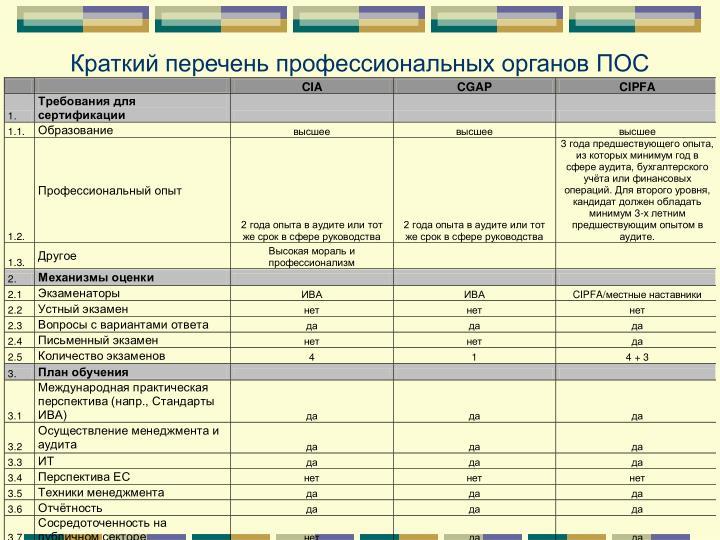 Краткий перечень профессиональных органов ПОС