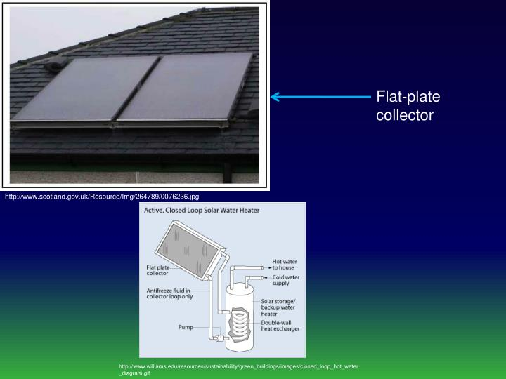 Flat-plate collector