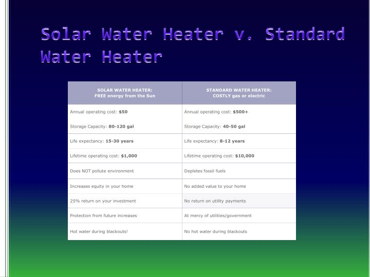 Solar Water Heater v. Standard Water Heater