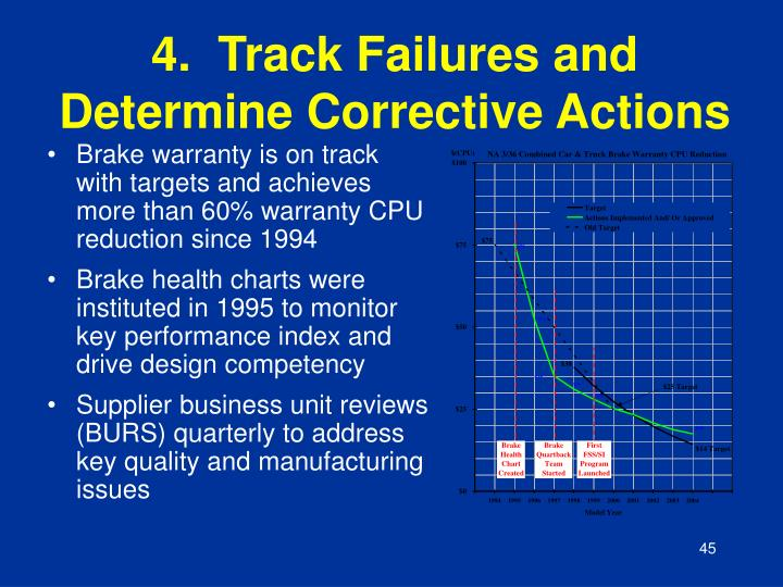 4.  Track Failures and Determine Corrective Actions