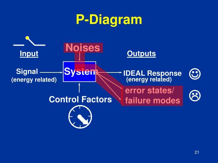 P-Diagram