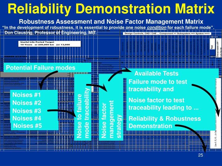 Reliability Demonstration Matrix