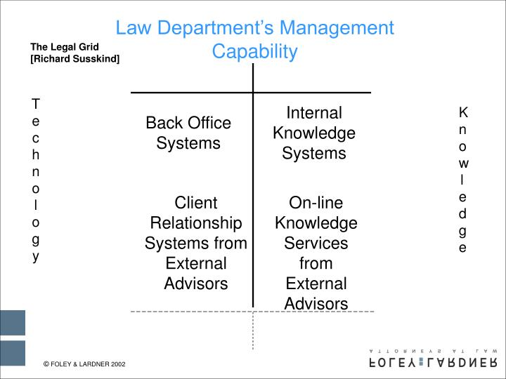 Law Department's Management Capability