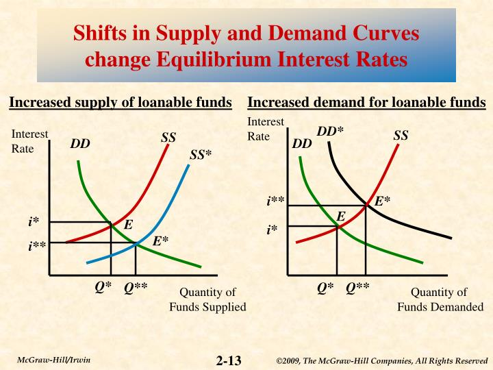 Shifts in Supply and Demand Curves change Equilibrium Interest Rates