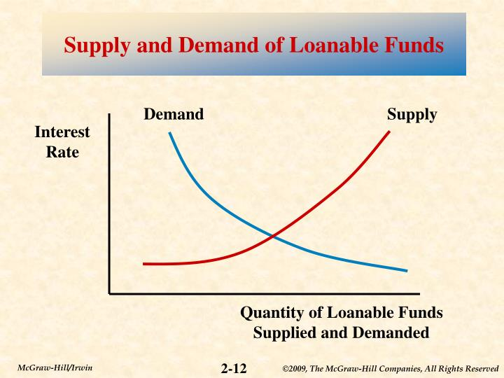 Supply and Demand of Loanable Funds