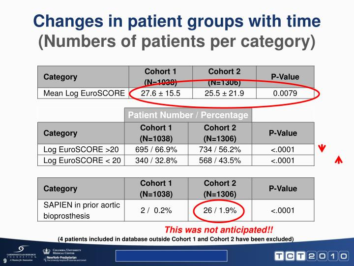 Changes in patient groups with time