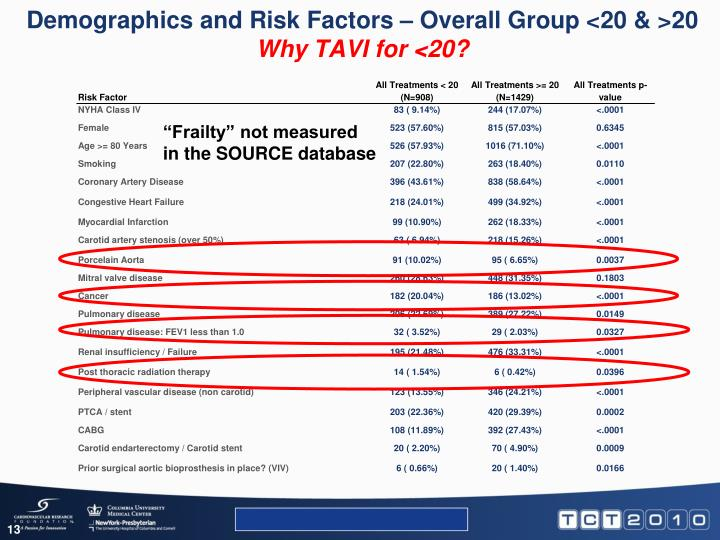 Demographics and Risk Factors – Overall Group <20 & >20