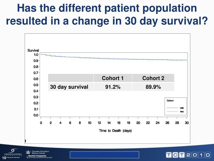 Has the different patient population resulted in a change in 30 day survival?