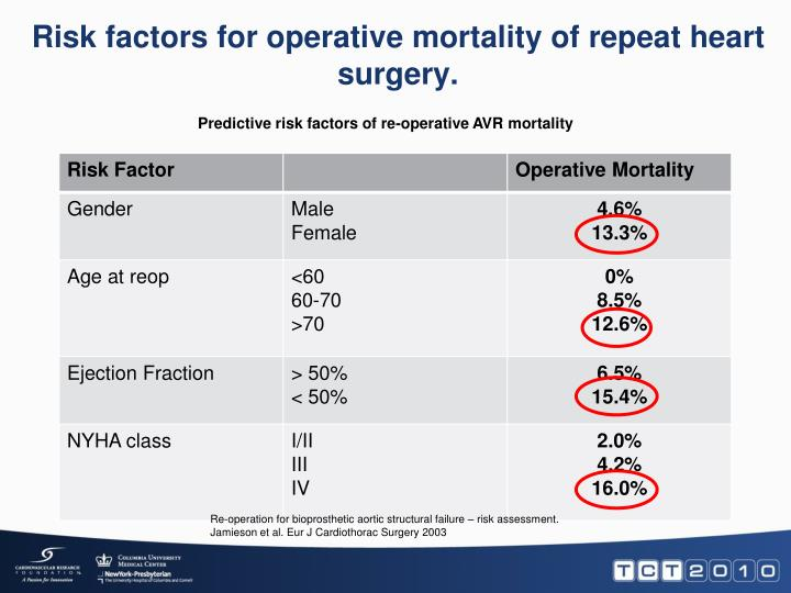 Risk factors for operative mortality of repeat heart surgery.