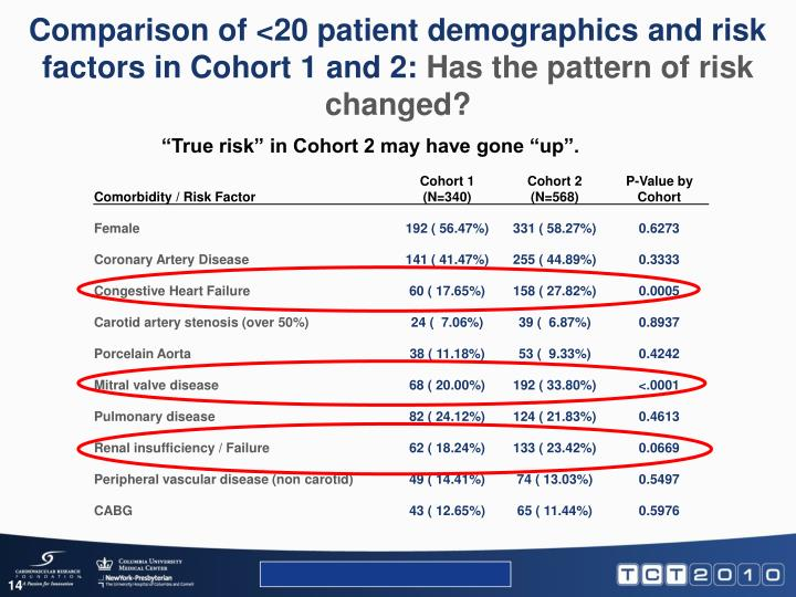Comparison of <20 patient demographics and risk factors in Cohort 1 and 2: