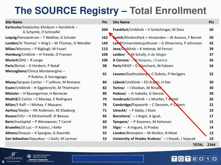 The SOURCE Registry –