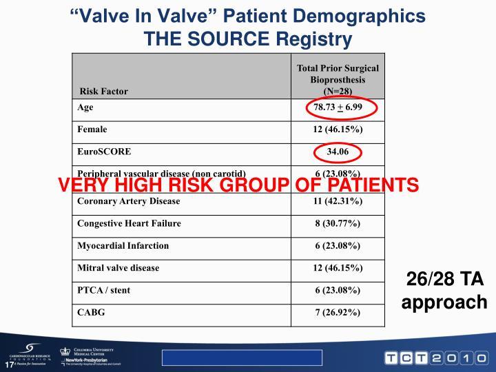 """""""Valve In Valve"""" Patient Demographics"""