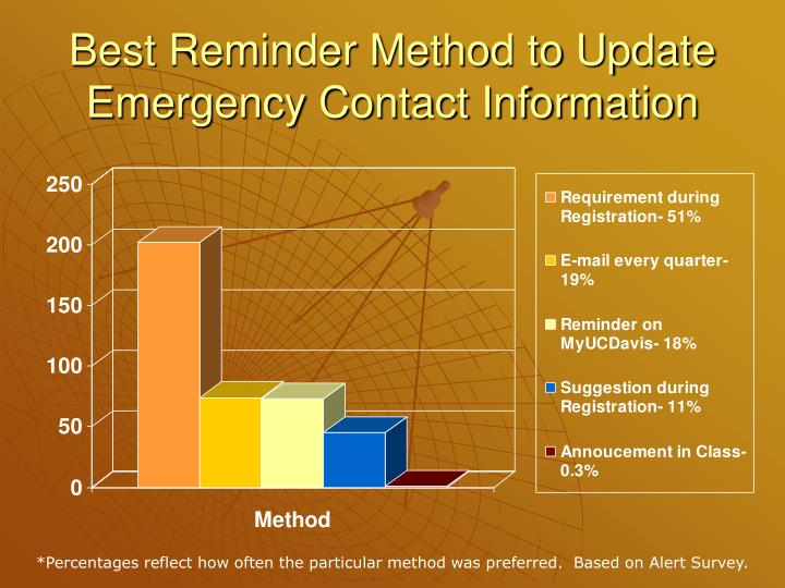 Best Reminder Method to Update Emergency Contact Information