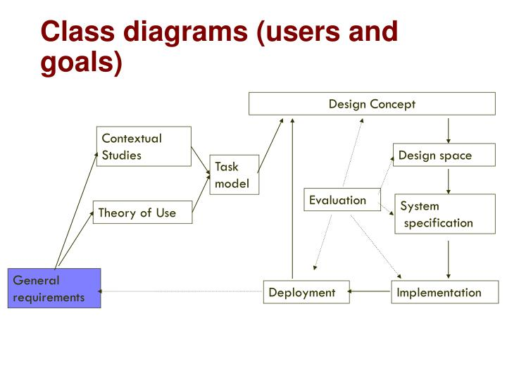 Class diagrams (users and goals)