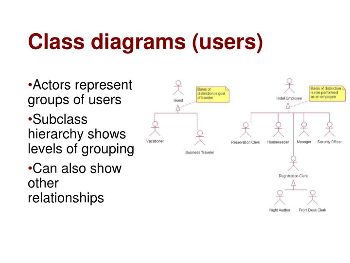 Class diagrams (users)