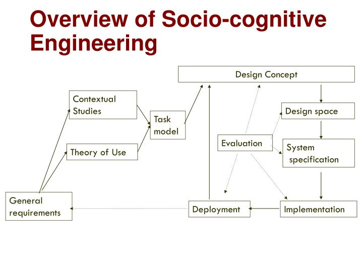 Overview of socio cognitive engineering