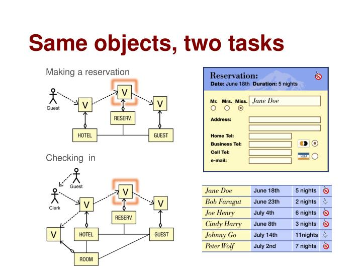 Same objects, two tasks