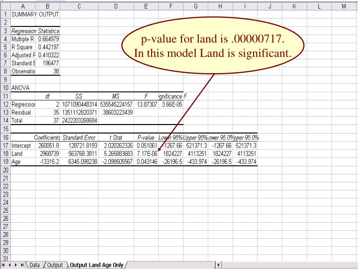 p-value for land is .00000717.
