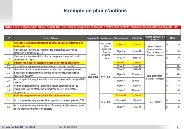 Exemple de plan d'actions
