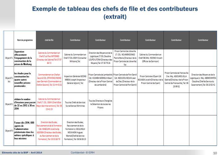 Exemple de tableau des chefs de file et des contributeurs (extrait)