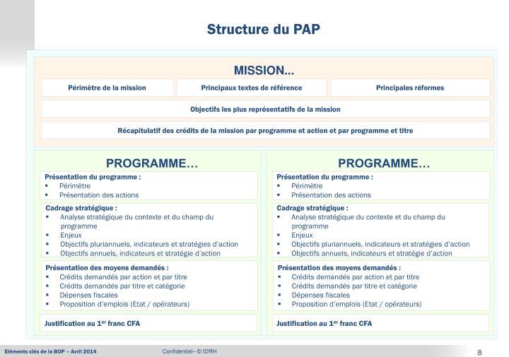 Structure du PAP