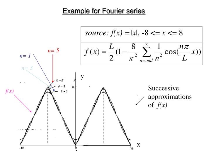 Example for Fourier series
