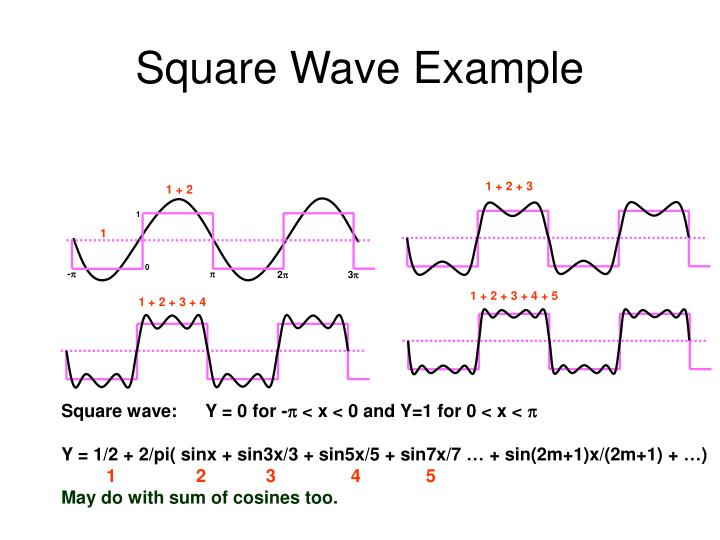 Square Wave Example